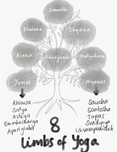 Eight Limbs of Yoga, Contemporary Yoga Teacher Training